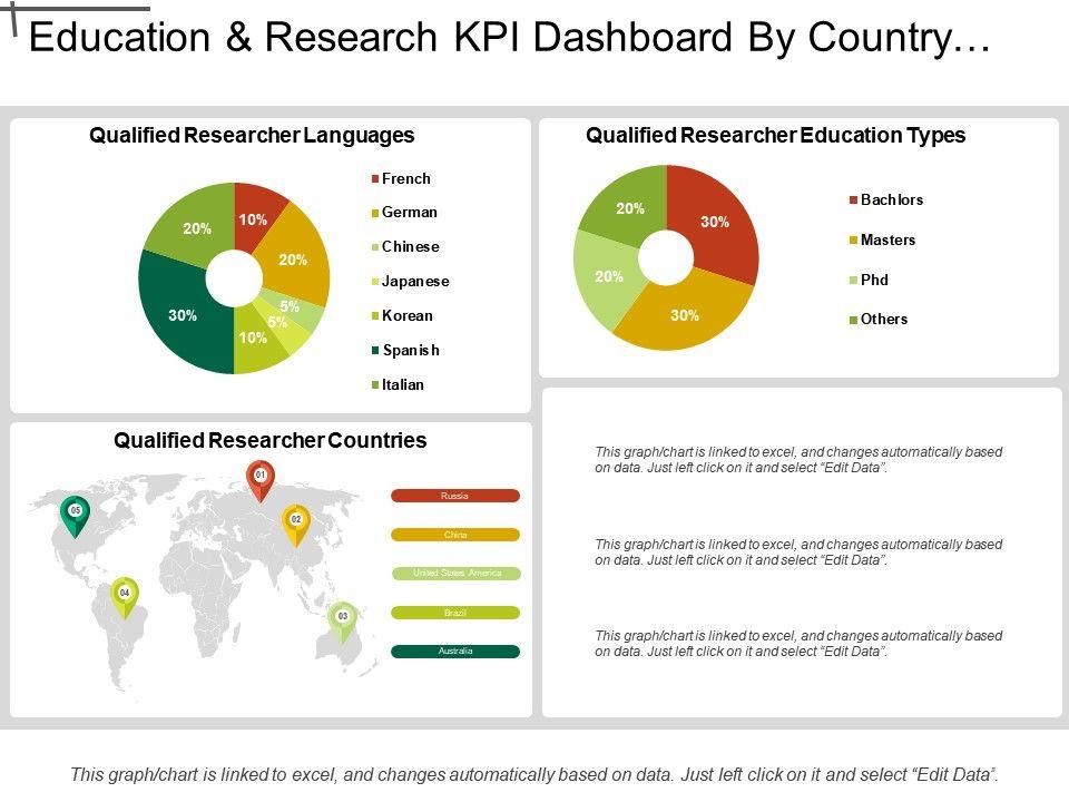 Education and research kpi dashboard by country language and educationandresearchkpidashboardbycountrylanguageandeducationtypesslide01 toneelgroepblik Images
