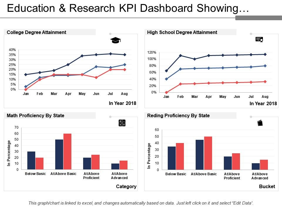 education_and_research_kpi_dashboard_showing_degree_attainment_and_proficiency_Slide01