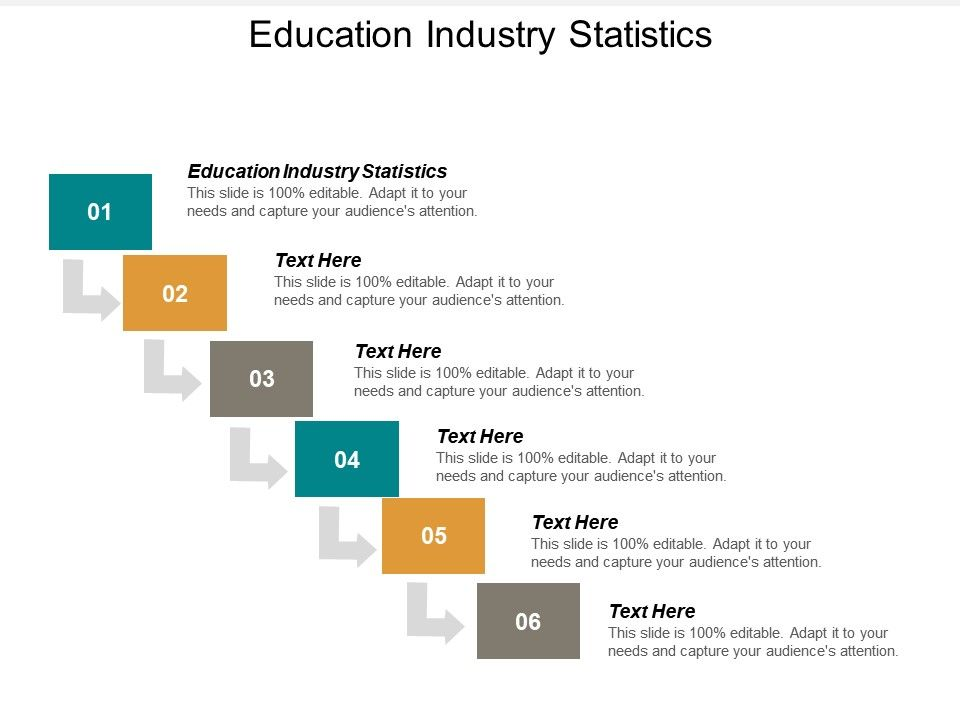 Education Industry Statistics Ppt Powerpoint Presentation