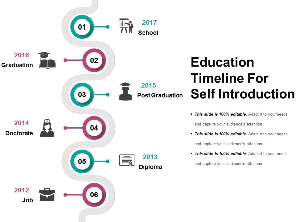 Education Timeline For Self Introduction Presentation
