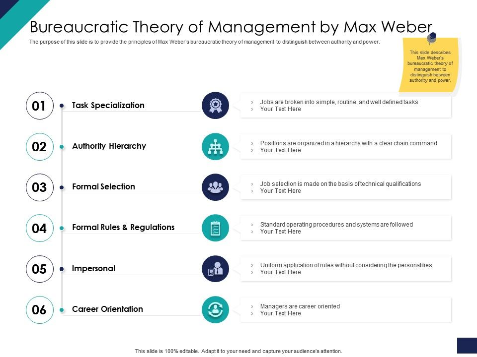 Effective Leadership Management Styles Approaches Bureaucratic Theory Of Management By Max Weber Ppt Tips