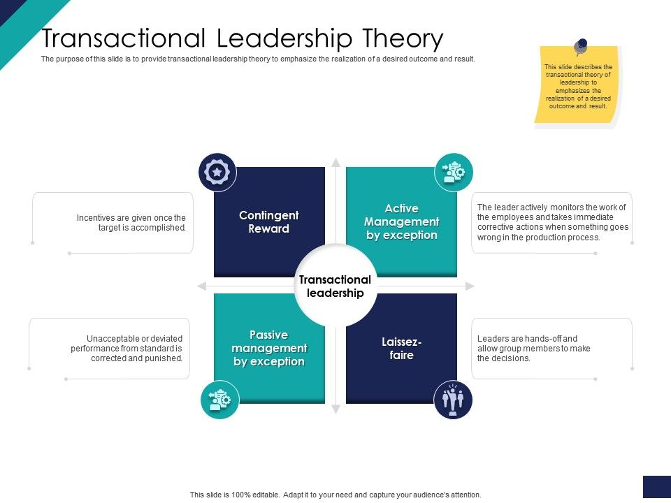 Effective Leadership Management Styles Approaches Transactional Leadership Theory Ppt Icon Good