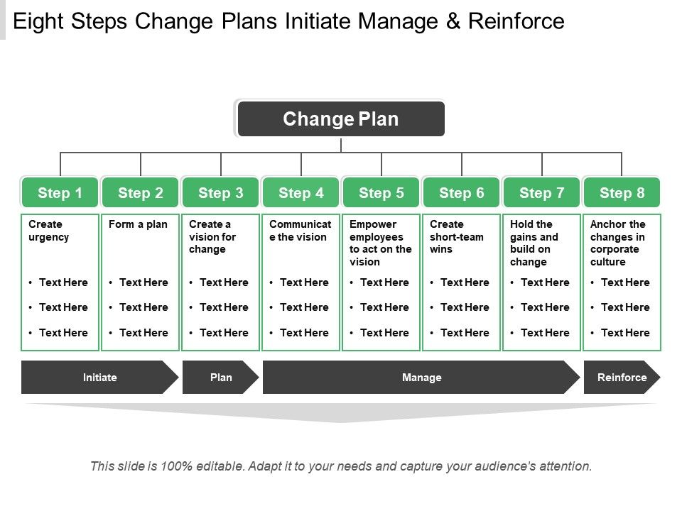 eight_steps_change_plans_initiate_manage_and_reinforce_Slide01
