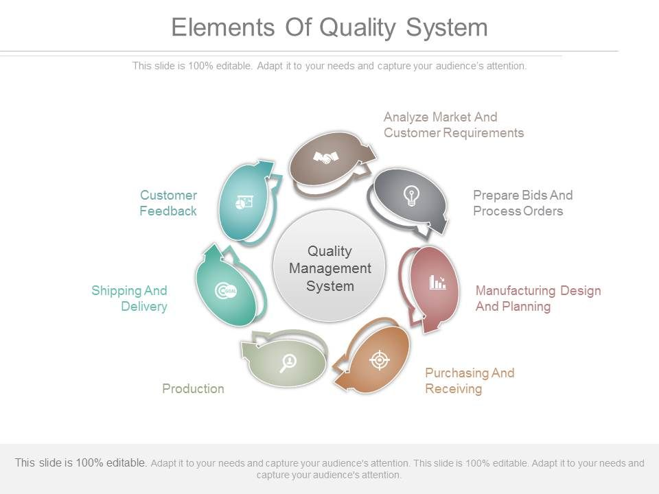 Elements Of Quality System Ppt Powerpoint Templates Presentation