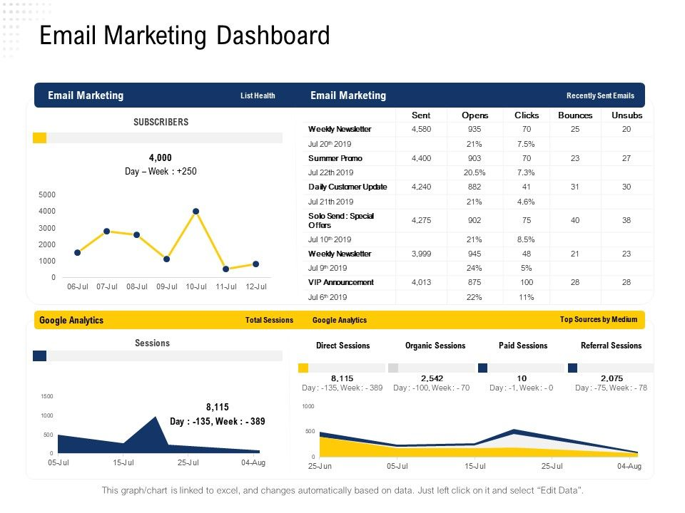 Email Marketing Dashboard Sources By Medium Ppt Powerpoint Presentation Portfolio Microsoft