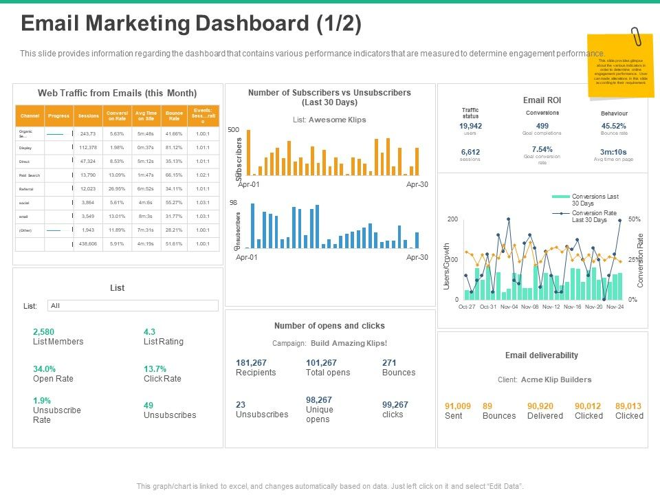 Email Marketing Dashboard Web Traffic Ppt Powerpoint Presentation Topics