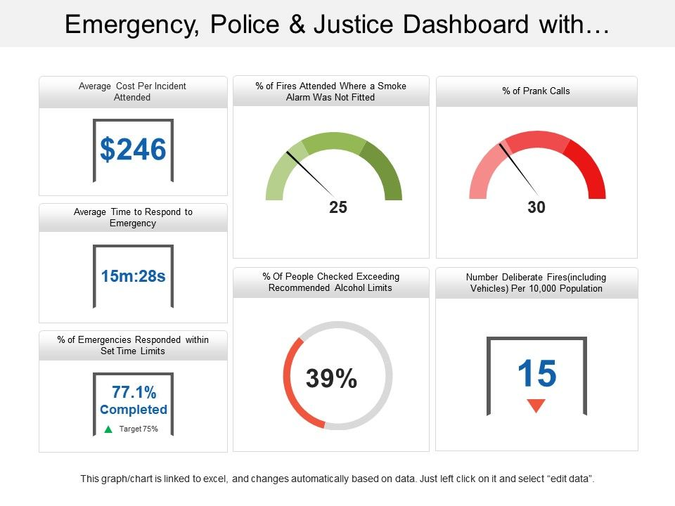 emergency_police_and_justice_dashboard_with_average_cost_Slide01