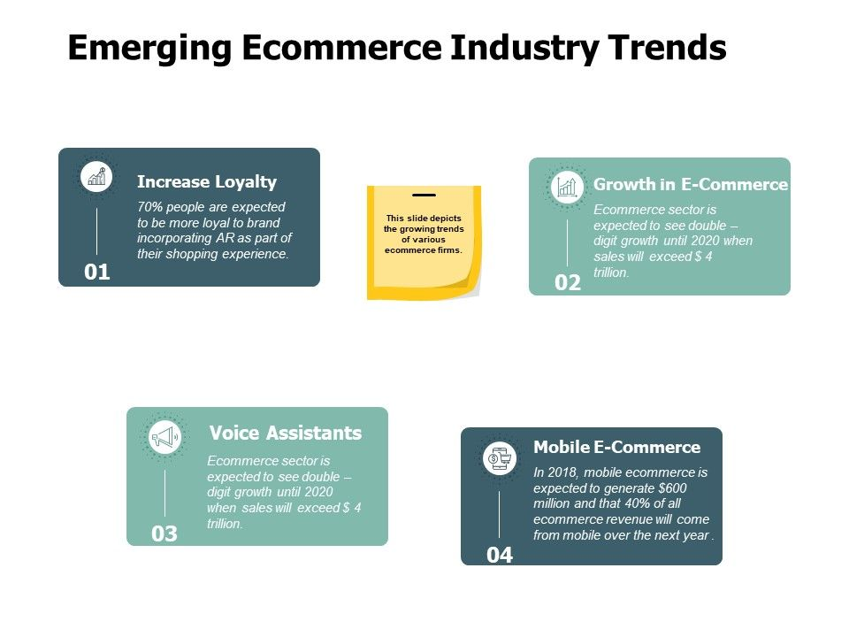 Emerging Ecommerce Industry Trends Increase Loyalty Ppt Powerpoint Presentation Slides