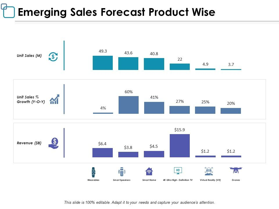 Emerging Sales Forecast Product Wise Ppt Powerpoint