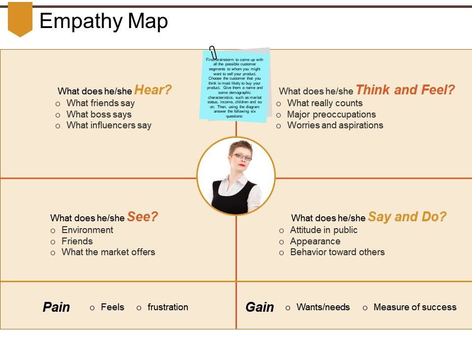 Empathy Map Powerpoint Slides | PowerPoint Shapes | PowerPoint Slide ...