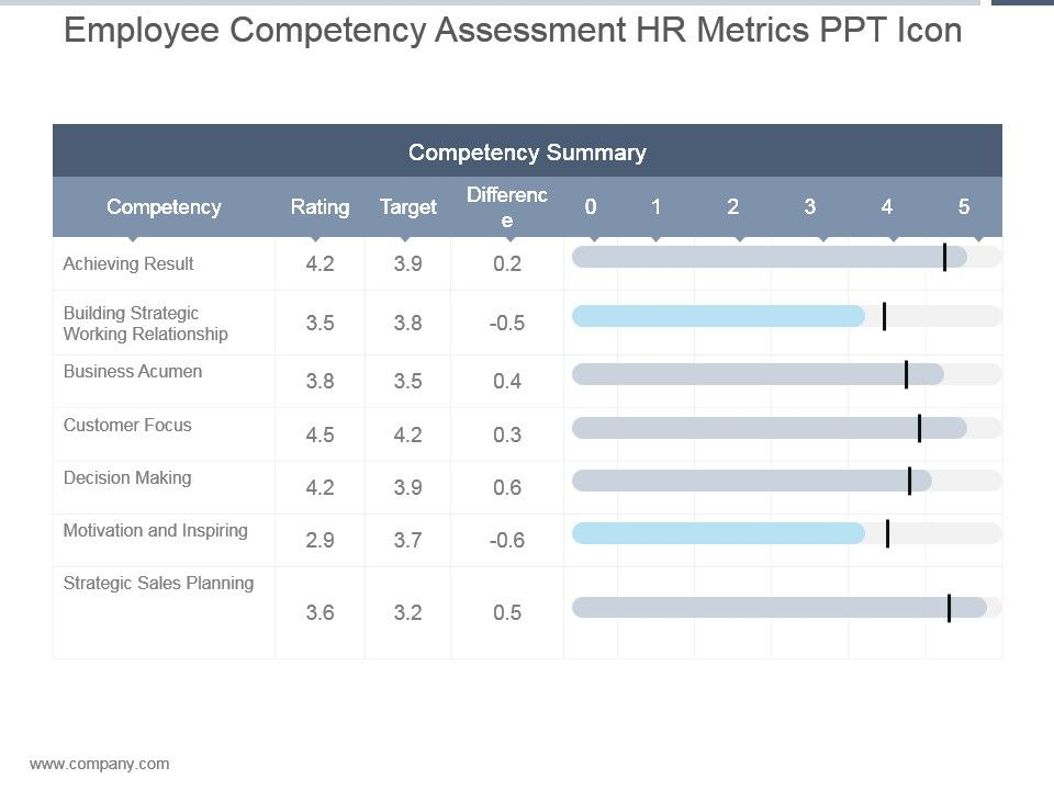 Employee Competency Assessment Hr Metrics Ppt Icon  Presentation