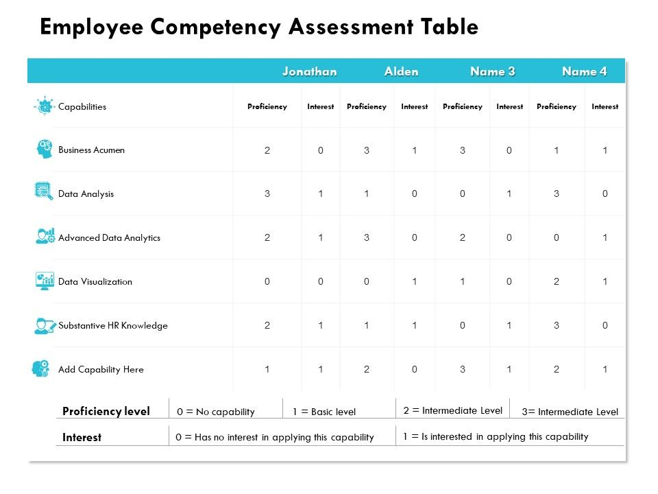 Employee Competency Assessment Table Data Visualization Powerpoint Presentation Gallery