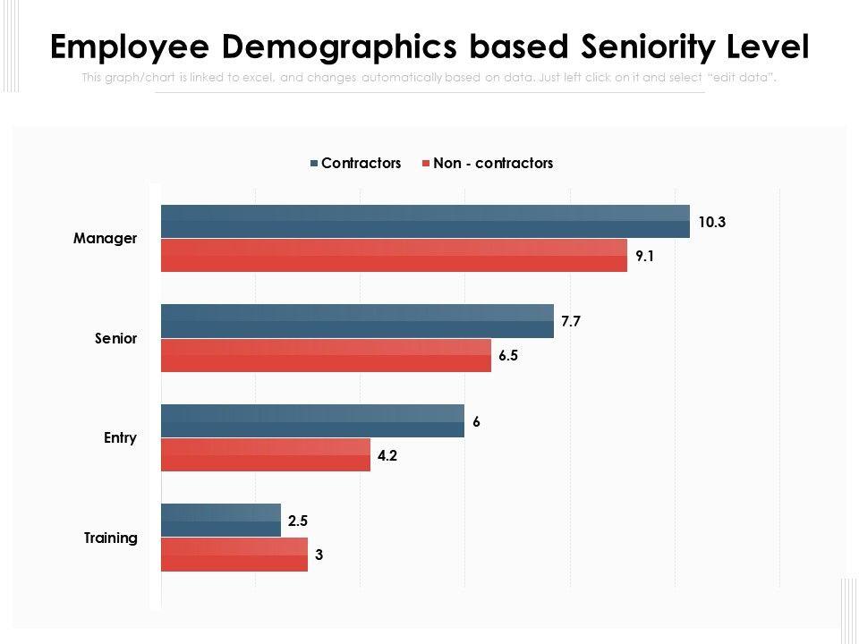 Employee Demographics Based Seniority Level