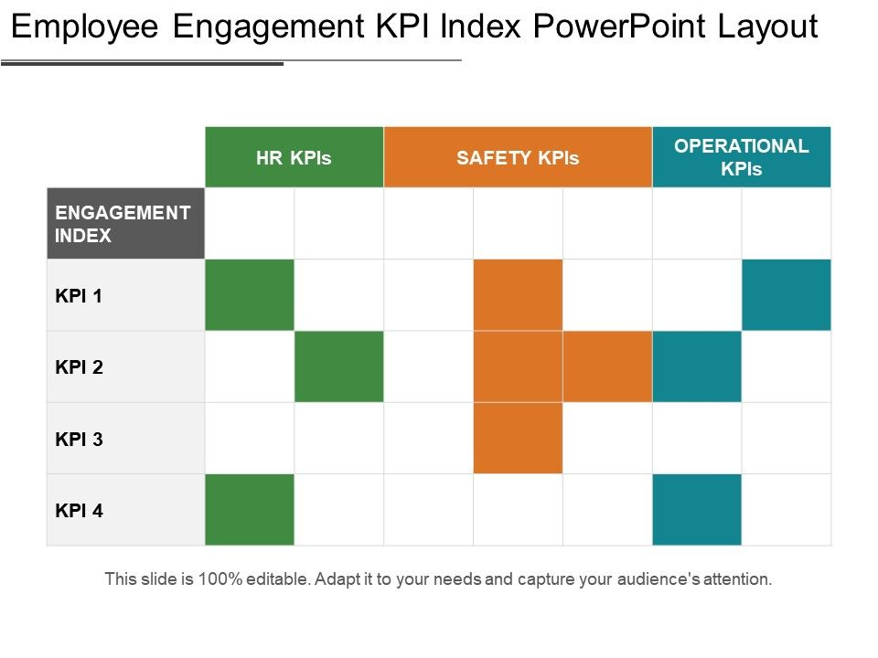 employee engagement kpi index powerpoint layout | powerpoint slide, Powerpoint templates