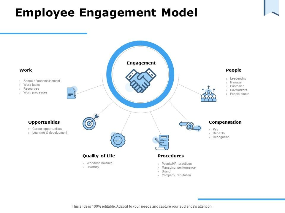 Employee Engagement Model Opportunities Procedures Ppt Powerpoint Presentation Layouts