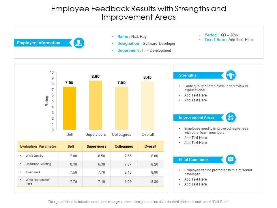 Employee Feedback Results With Strengths And Improvement Areas