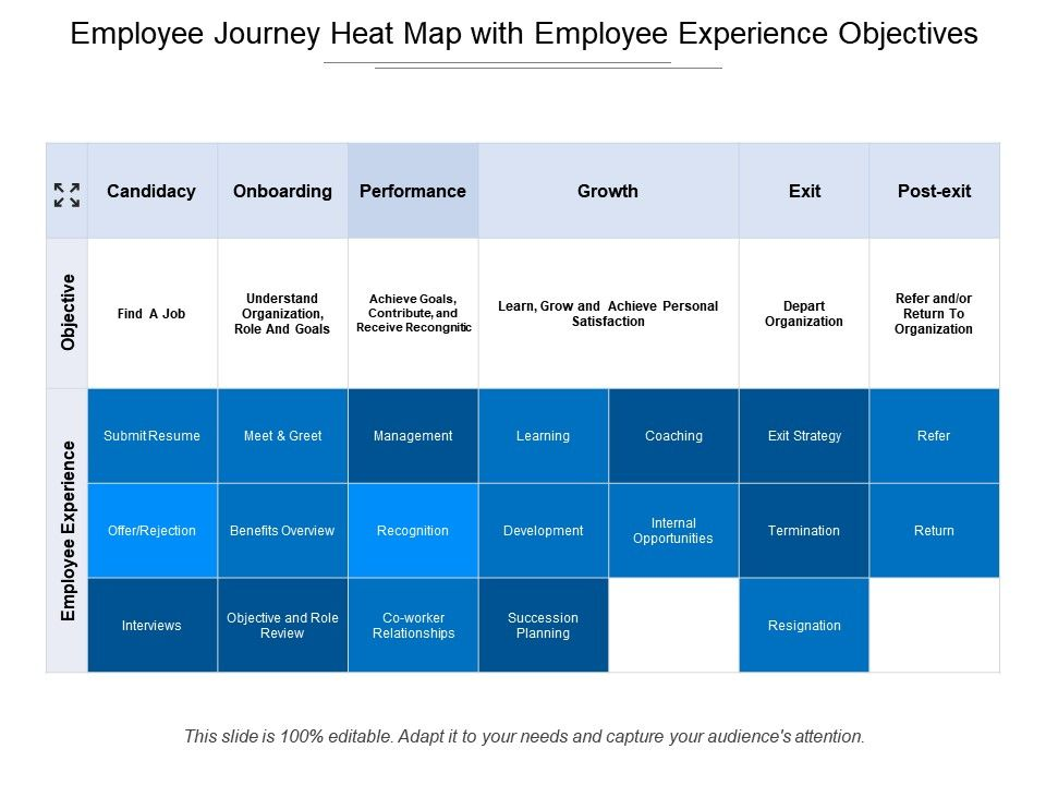 employee_journey_heat_map_with_employee_experience_objectives_Slide01