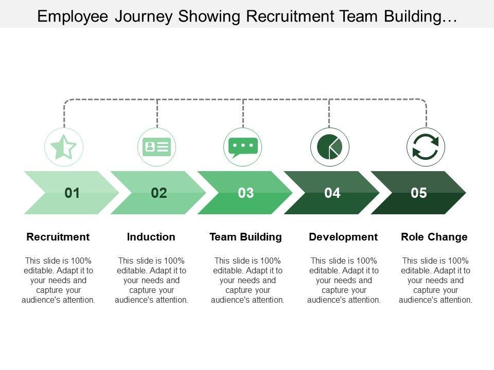 employee_journey_showing_recruitment_team_building_development_Slide01