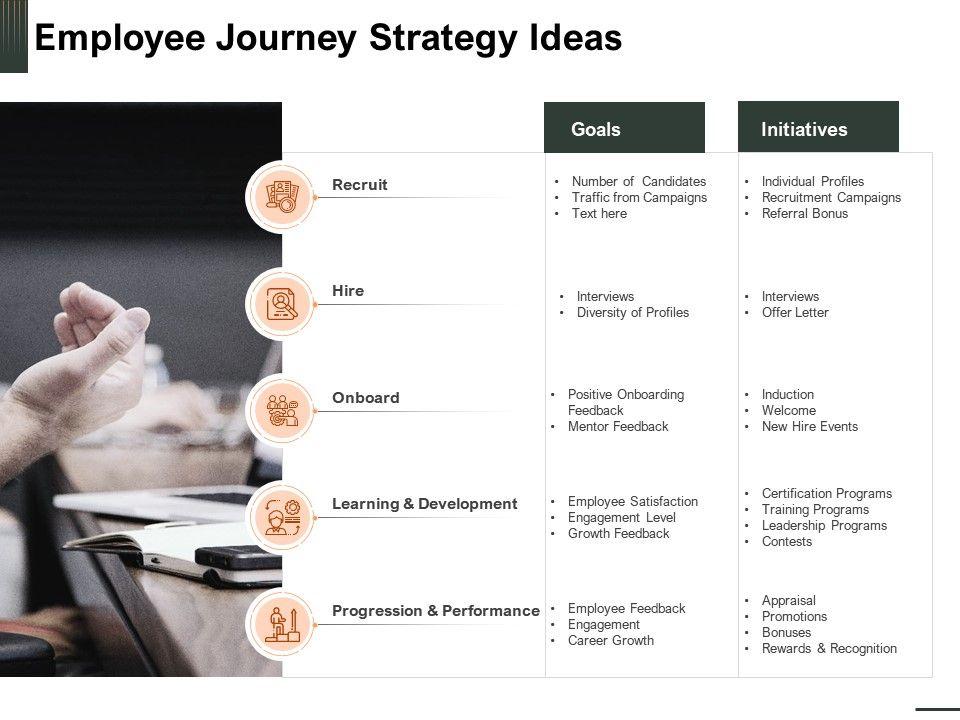 Employee Journey Strategy Ideas Career Growth Powerpoint Presentation Slide Download