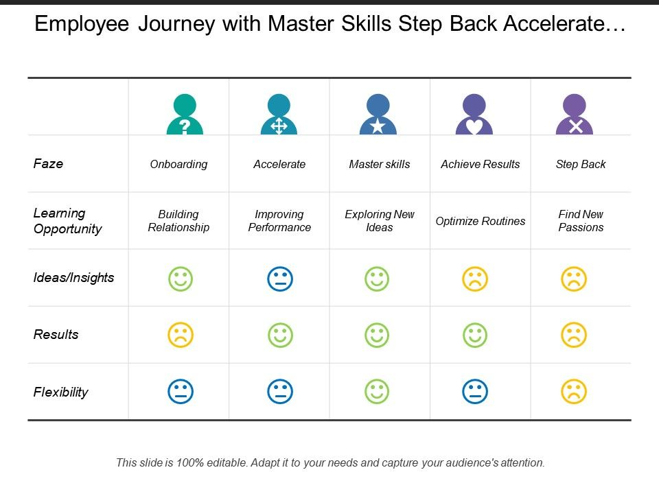 employee_journey_with_master_skills_step_back_accelerate_ideas_results_Slide01