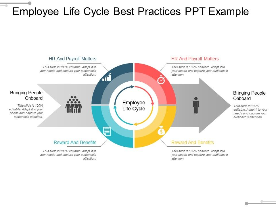 employee life cycle best practices ppt example ppt images gallery