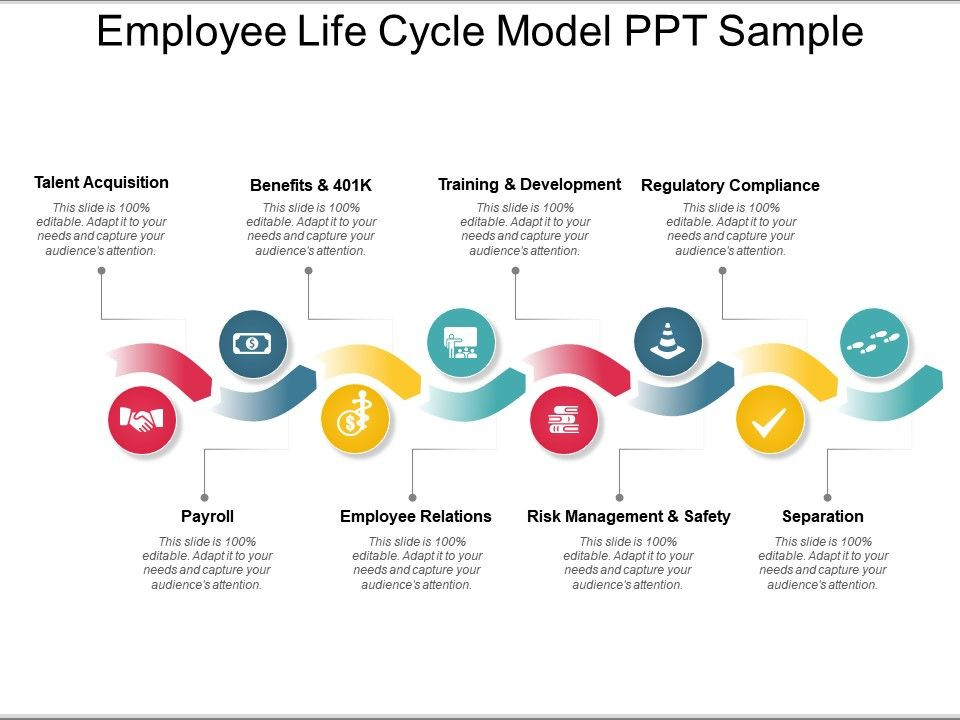 Employee Life Cycle Model Ppt Sample | PowerPoint