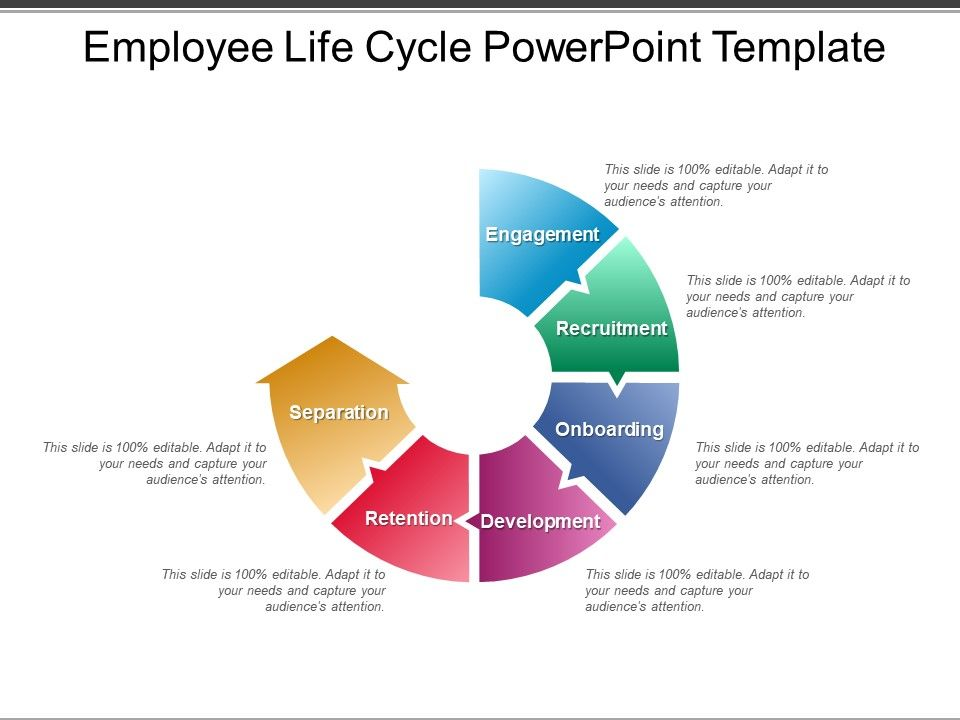 Employee Life Cycle Powerpoint Template | PowerPoint Slide