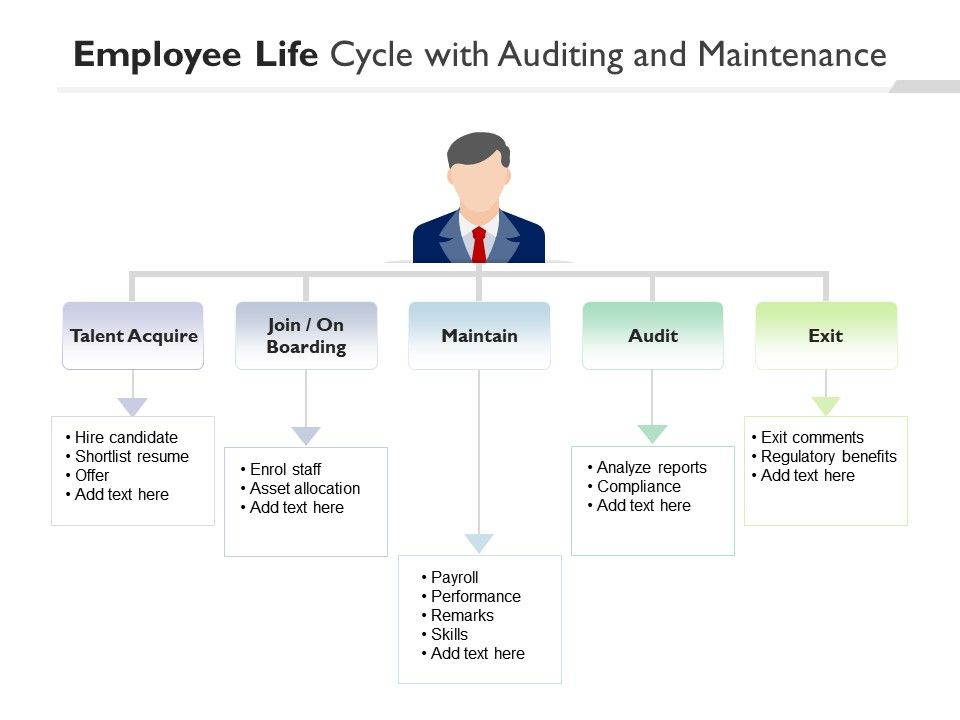 Employee Life Cycle With Auditing And Maintenance