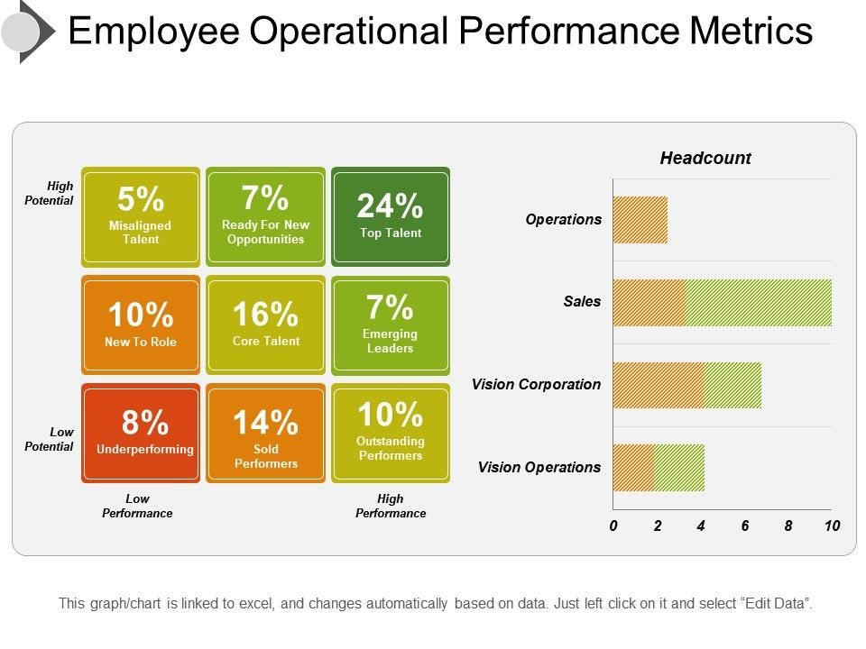 Employee Operational Performance Metrics Ppt Image Powerpoint