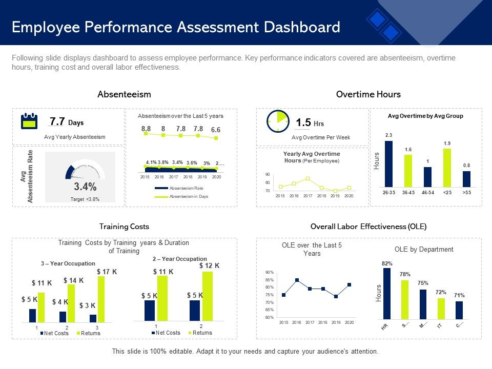 Employee Performance Assessment Dashboard M1478 Ppt Powerpoint Presentation Portfolio Templates