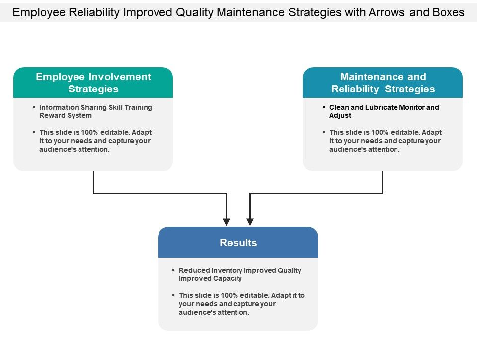 employee_reliability_improved_quality_maintenance_strategies_with_arrows_and_boxes_Slide01