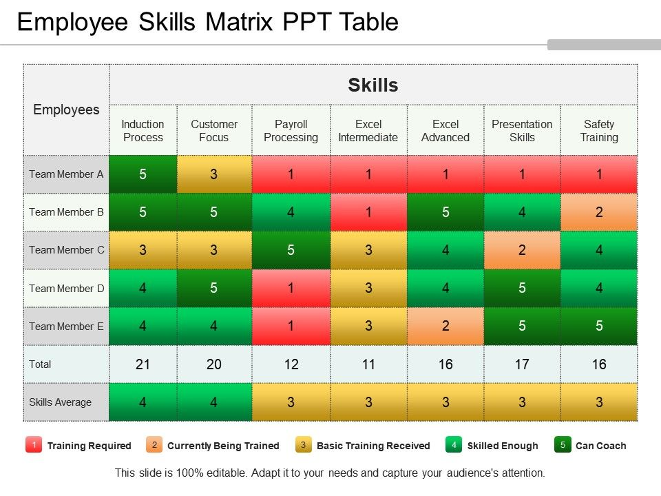 Employee Skills Matrix Ppt Table Slide01 Slide02 Slide03