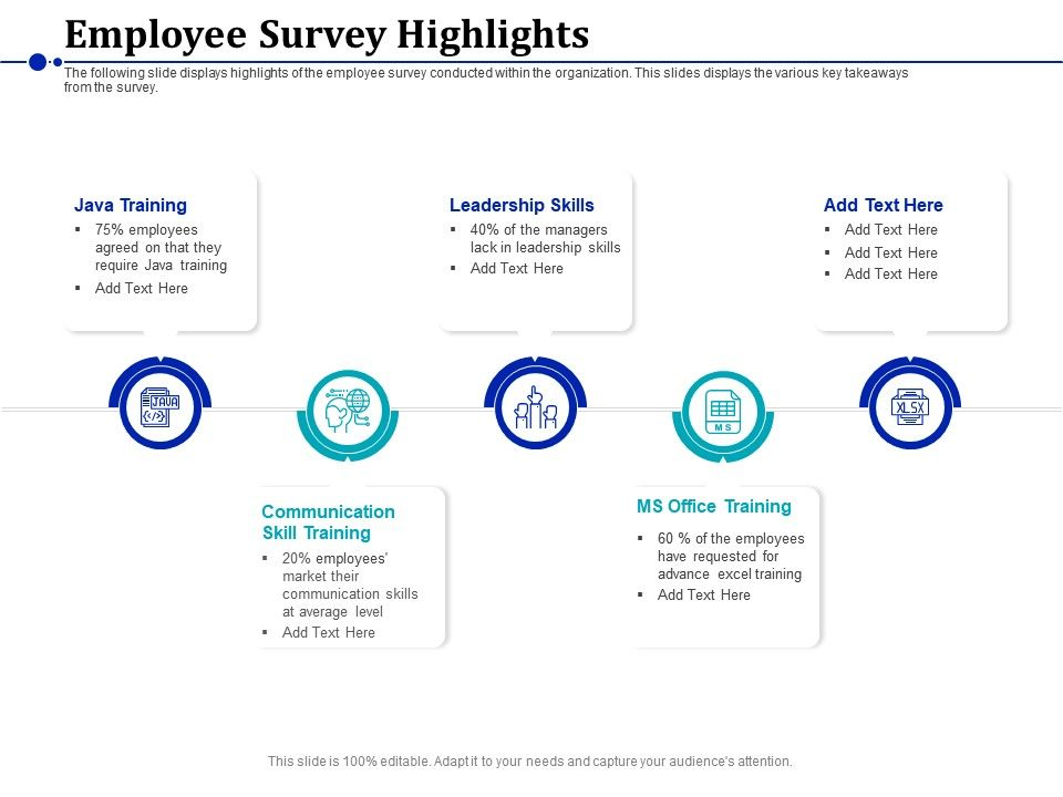 Employee Survey Highlights Leadership Skills Ppt Powerpoint Presentation Styles
