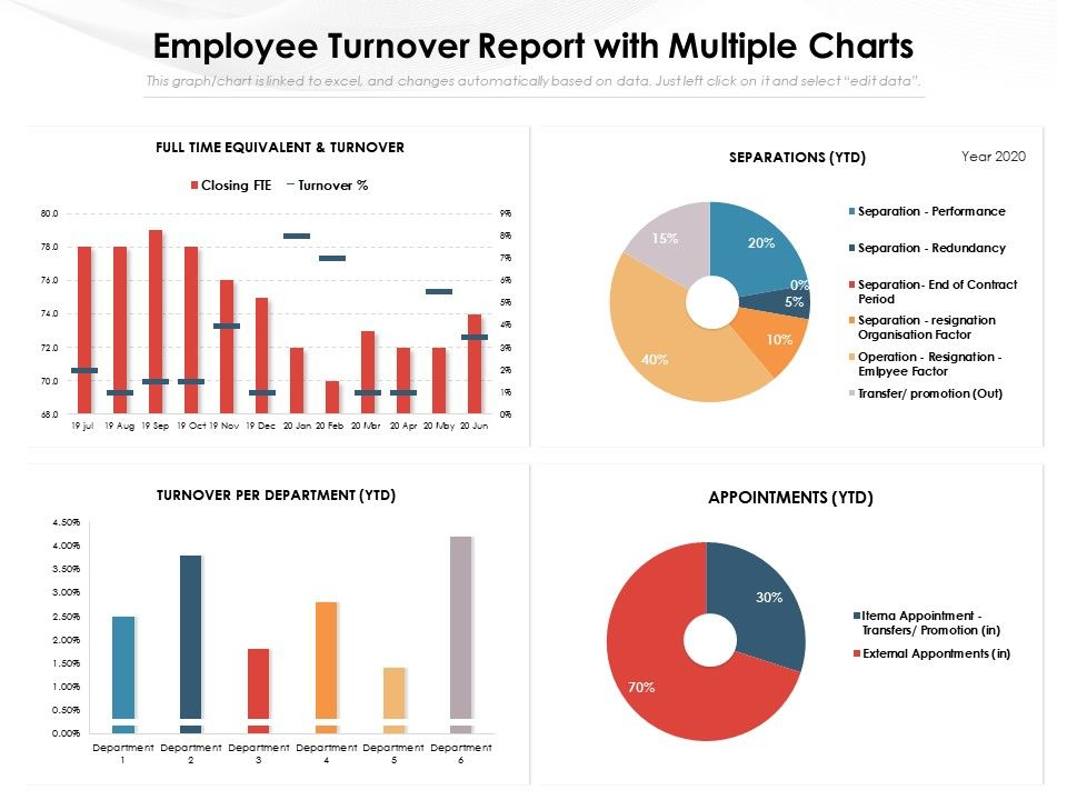 Employee Turnover Report With Multiple Charts