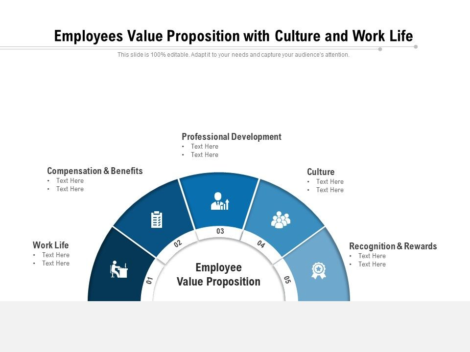 Employees Value Proposition With Culture And Work Life