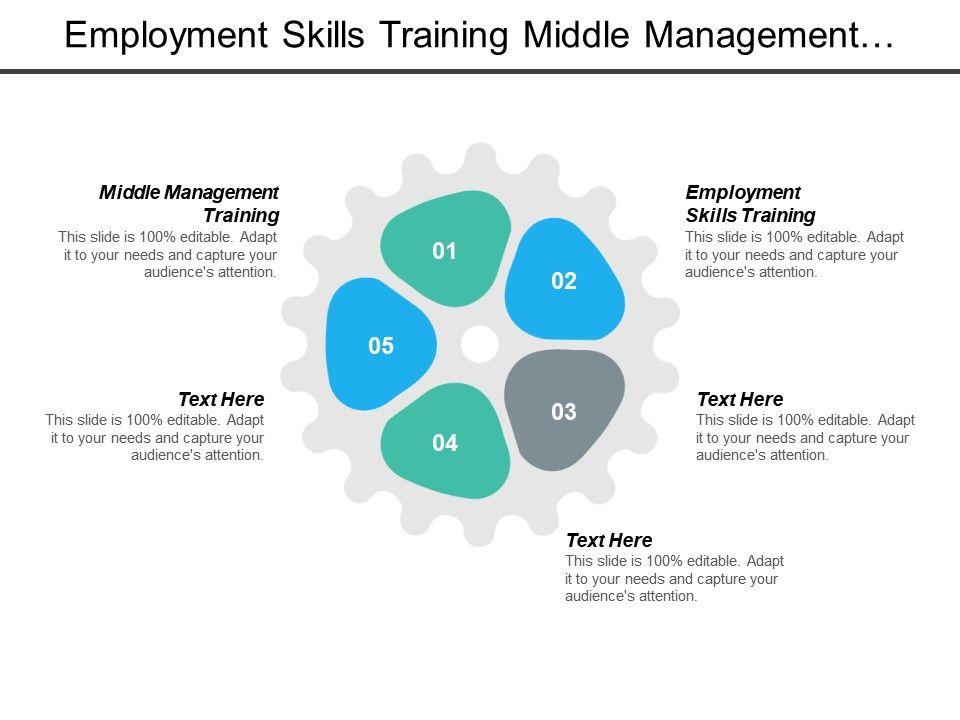 Employment Skills Training Middle Management Training