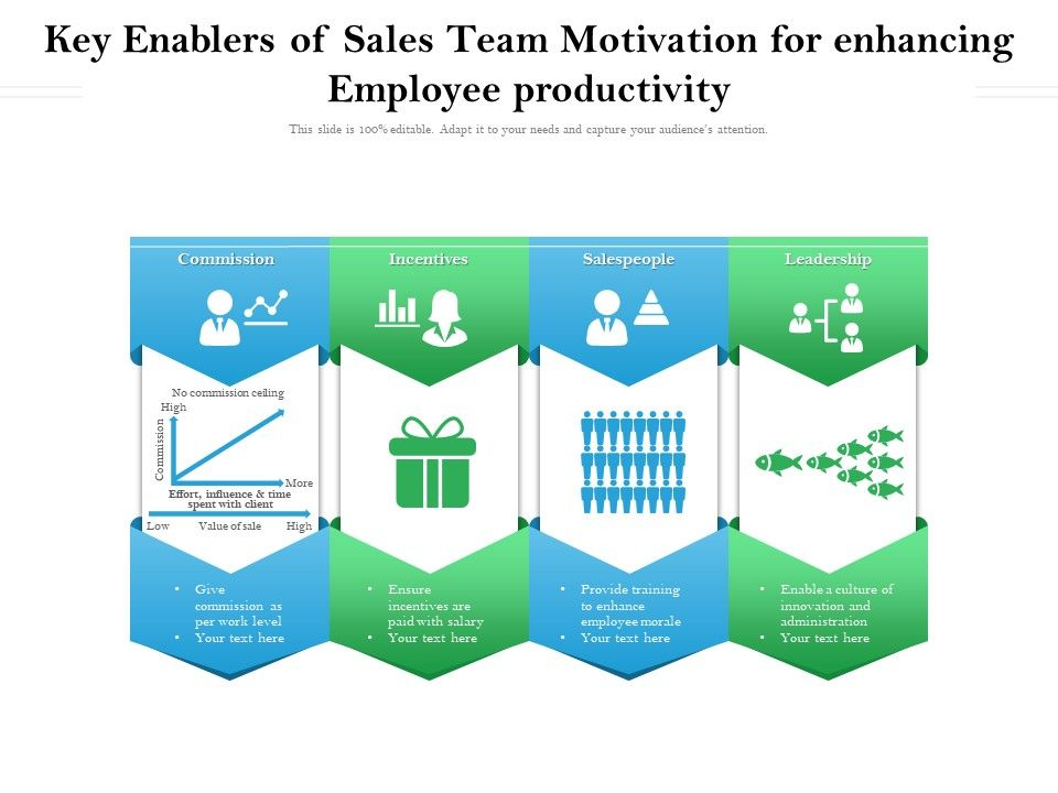 Enablers Of Sales Team Motivation For Enhancing Employee Productivity