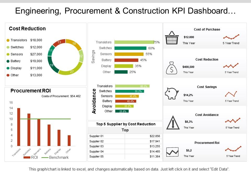 Engineering Procurement And Construction Kpi Dashboard Showing Cost Of Purchase Order And Cost Reduction Powerpoint Slide Clipart Example Of Great Ppt Presentations Ppt Graphics