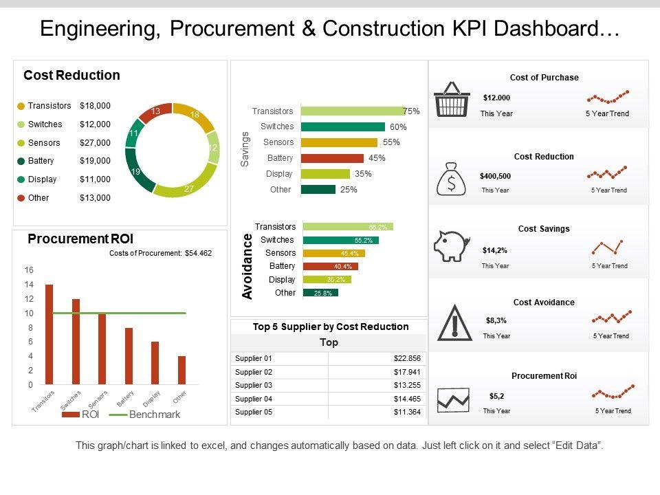 engineering procurement and construction kpi dashboard. Black Bedroom Furniture Sets. Home Design Ideas