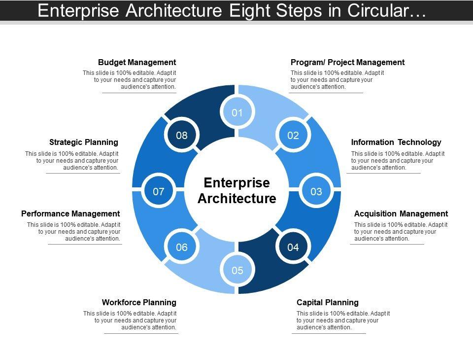 Enterprise Architecture Eight Steps In Circular Fashion