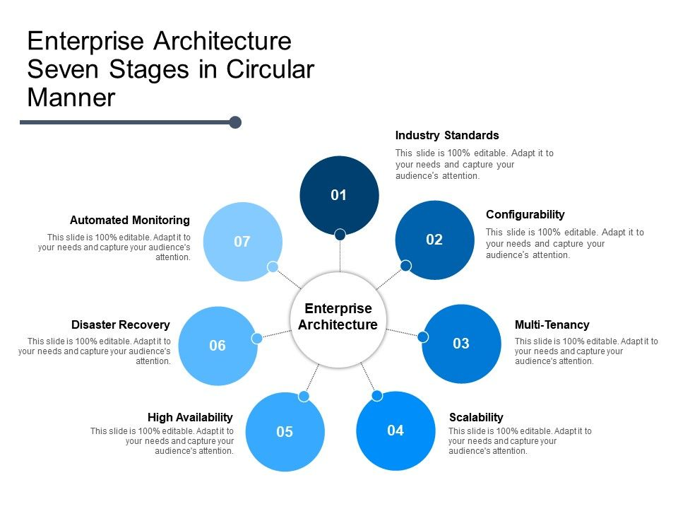 Enterprise Architecture Seven Stages In Circular Manner Powerpoint