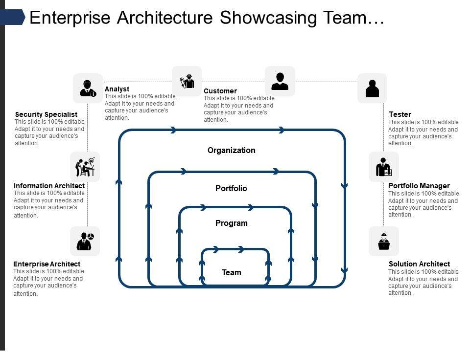 Enterprise Architecture Showcasing Team Program Portfolio