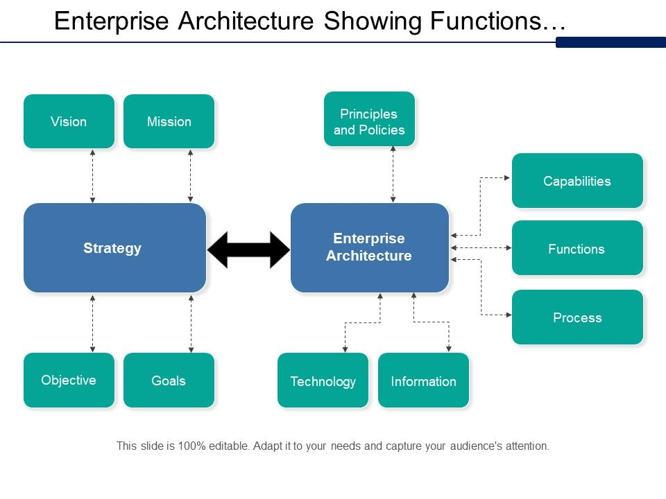 Enterprise Architecture Showing Functions Processes Information And