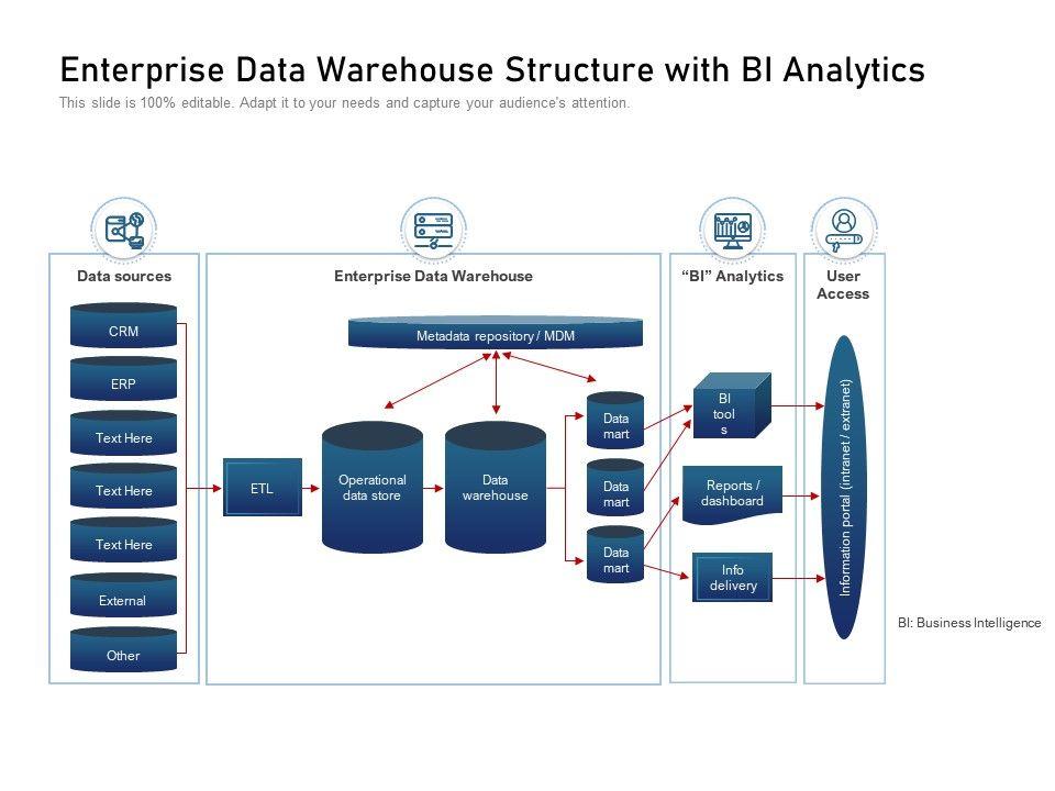 Enterprise Data Warehouse Structure With Bi Analytics