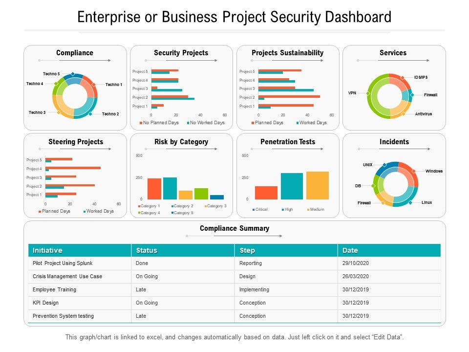 Enterprise Or Business Project Security Dashboard