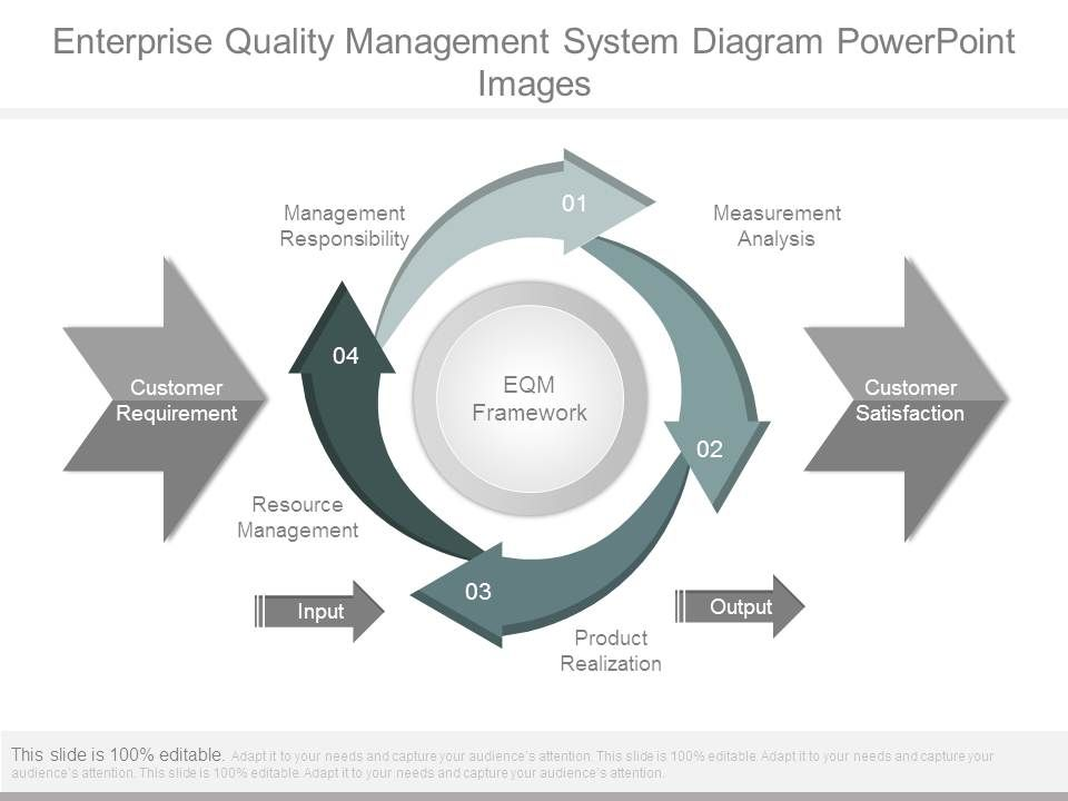Enterprise Quality Management System Diagram Powerpoint