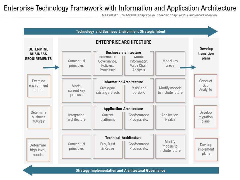 Enterprise Technology Framework With Information And Application Architecture