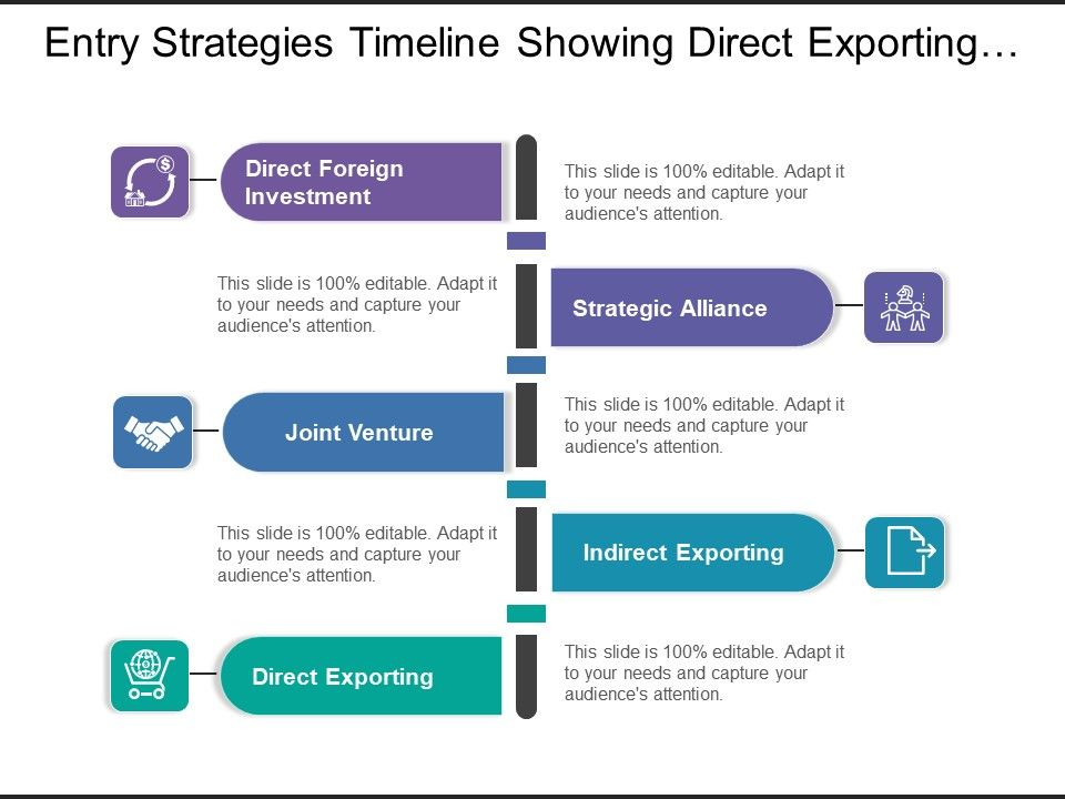 entry_strategies_timeline_showing_direct_exporting_and_joint_venture_Slide01