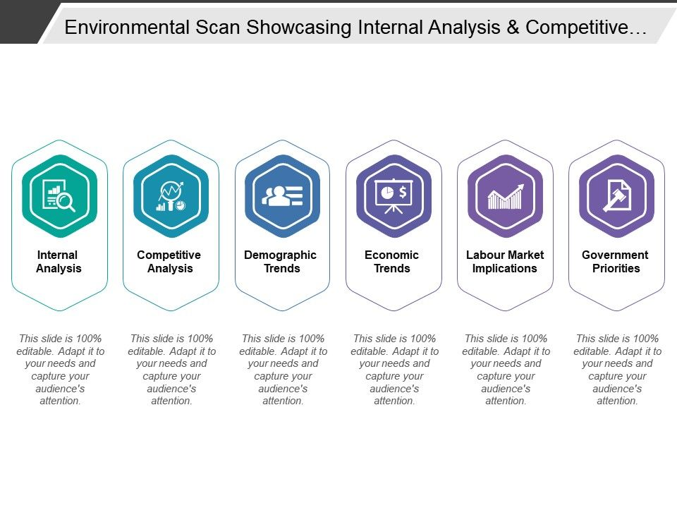 Environmental Scan Showcasing Internal Analysis And Competitive ...