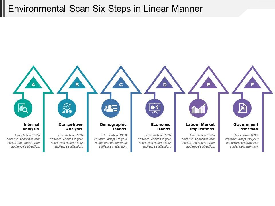 Environmental Scan Six Steps In Linear Manner | Templates PowerPoint ...